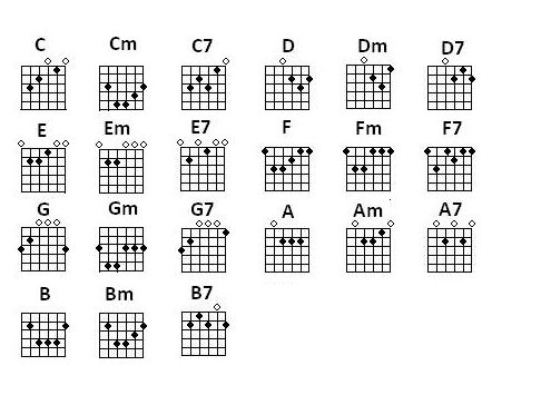 Guitar guitar chords basic : Guitar : guitar chords basic Guitar Chords Basic also Guitar ...