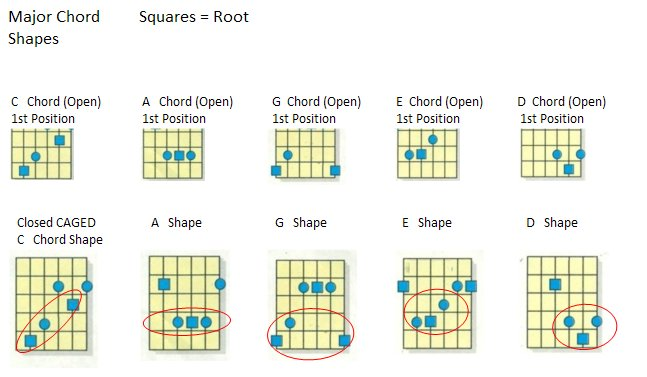 Guitar guitar chords with hands : Guitar : guitar chords hands Guitar Chords plus Guitar Chords ...