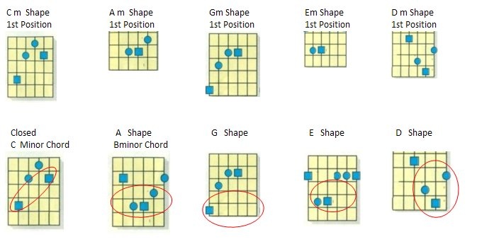 Guitar guitar tabs a minor : Dan Geib provides free bluegrass guitar lessons and free bluegrass ...